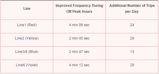 improved frequency and additional trips on different lines