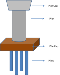 Diagramatic representation of what goes into building a pillar for the metro