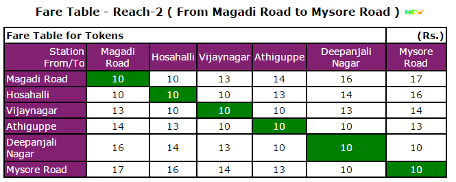Fare table on Reach 2 - Courtesy: BMRCL