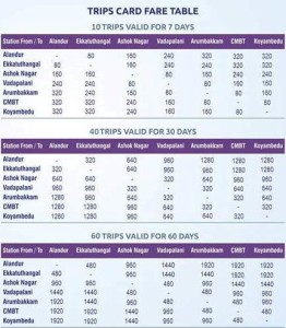 New fare table for Trip Cards