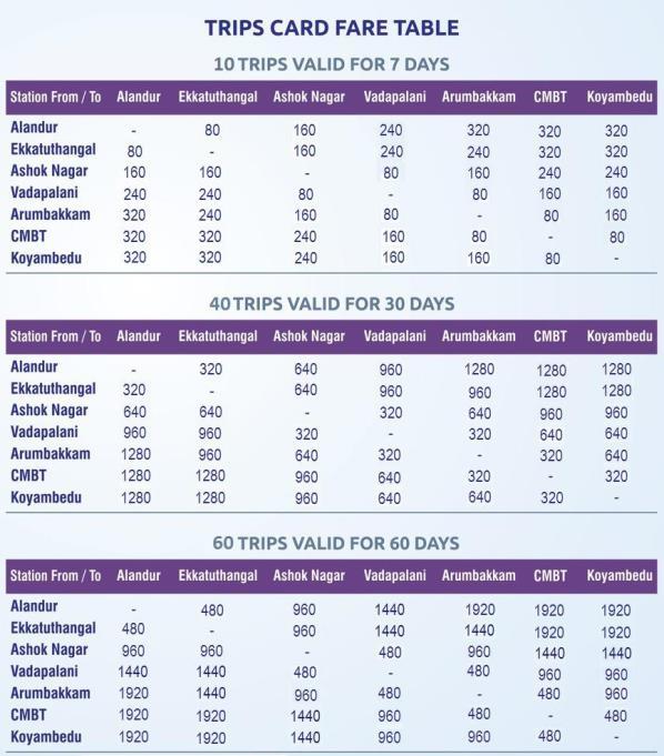 New fare table for Trip Passes - Courtesy: CMRL