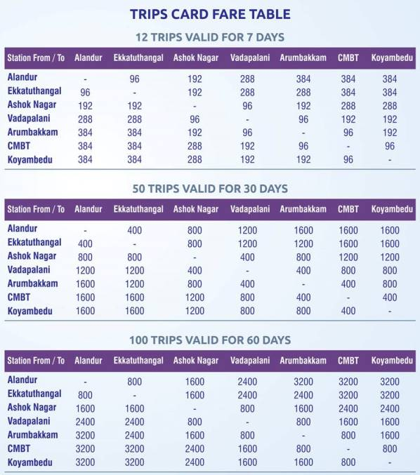 Old fare table for Trip Passes - Courtesy: CMRL