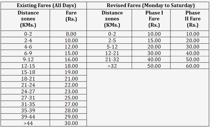 Delhi Metro's New Fares to Go Live in 2 Phases on May 10