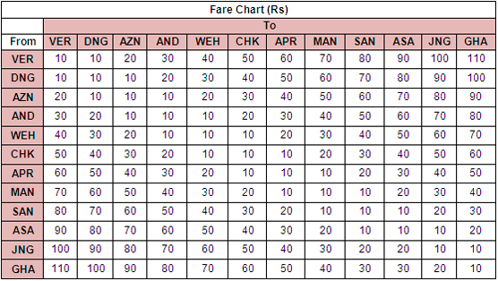 New Fare Chart - photo: Reliance Metro, used under Creative Commons License (By 2.0)