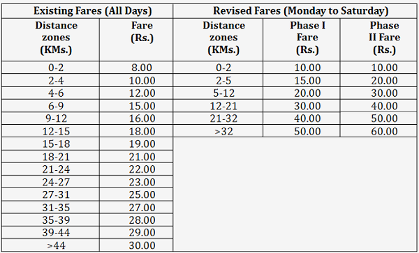 Delhi Metro S Existing And New Fares Source Dmrc
